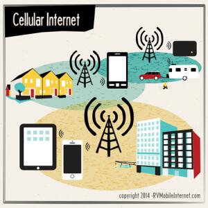 cellular-options