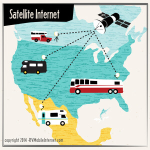 One Satellite Serving RVs across the country