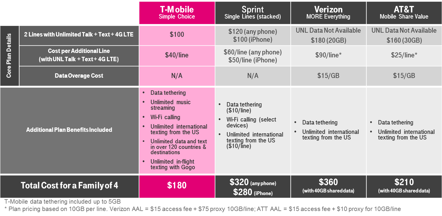 T-Mobile-Unlimited-Family