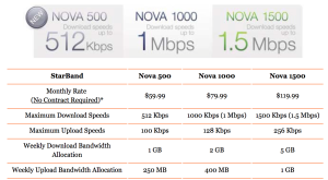 StarBand service plans have not been competitive with cellular for years now.