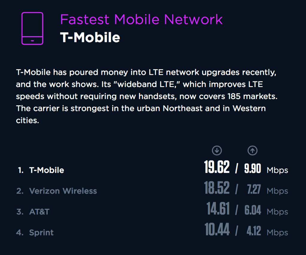 T-Mobile comes out on top of the nationwide rankings, but the results vary dramatically by state.