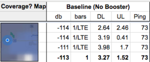 Baseline testing, for one carrier, for one device. We repeat this for each booster.