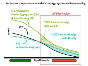 Sprint released this graph showing how Carrier Aggregation and Beamforming impact speeds as signals get weaker.