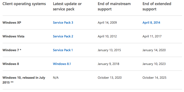 "All things must come to an end. Here is Microsoft's official ""End Of Support"" table."