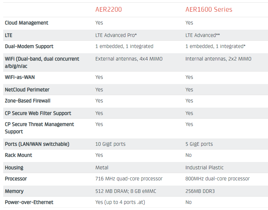 Product Overview: AER Routers by Cradlepoint (Mobile Routers