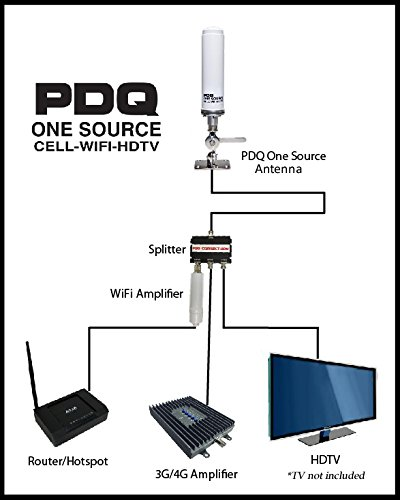 PDQ One Source Kit Components