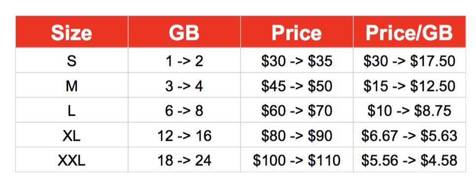 new vs old verizon plan data pricing