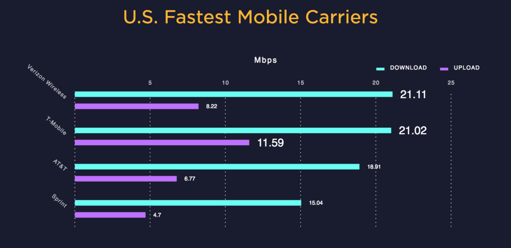 The Speedtest.net rankings of the big four mobile carriers - Verizon wins for downloads, and T-Mobile wins for uploads.