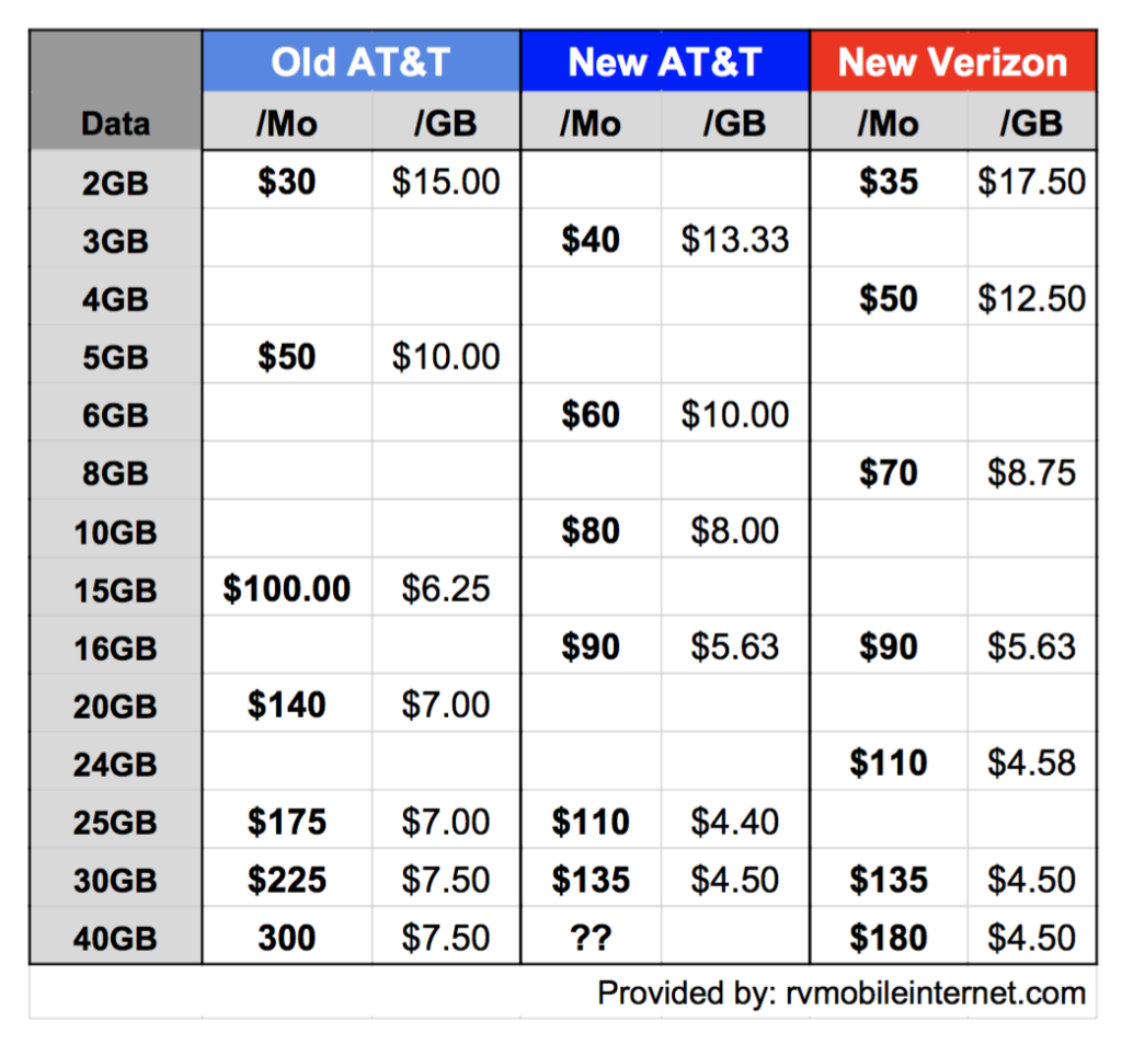 AT&T's new and old plan pricing compared, along with Verizon's latest plans.