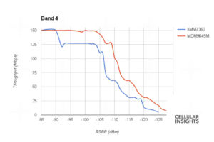 The Qualcomm modem (red) outperformed the Intel modem (blue) substantially - especially as the signal grew weaker.