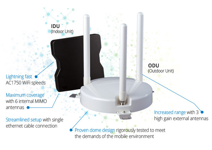 The Winegard ConnecT package consists of a small indoor router to provide a private indoor network inside your RV, and a long-range roof-mounted unit for connecting to nearby public Wi-Fi.