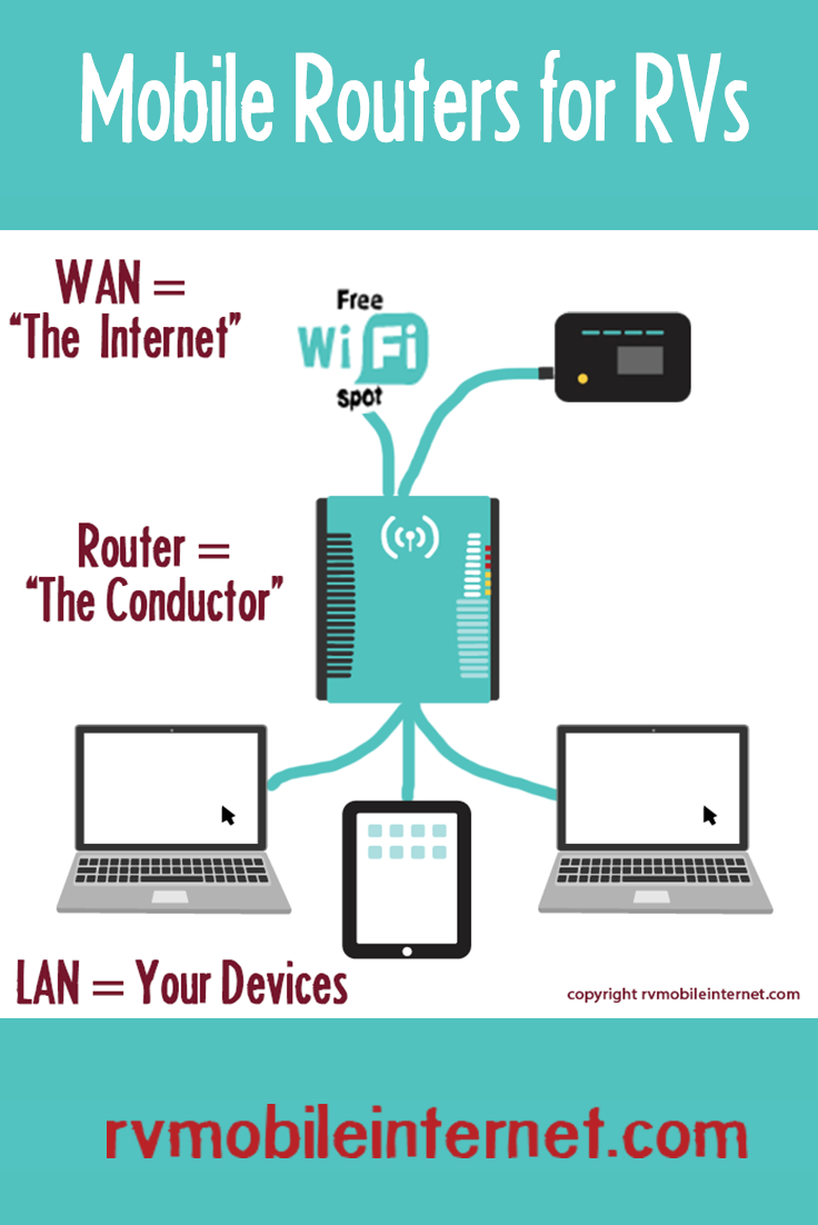 Selecting a Mobile Router – Bringing Mobile Internet Options ...