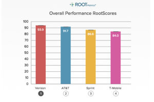 Rootmetrics Performance Photo
