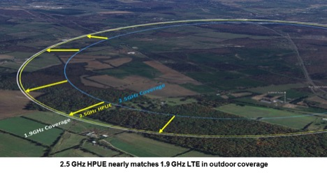 Sprint released this graphic illustrating how HPUE helps extend 2.5GHz range.