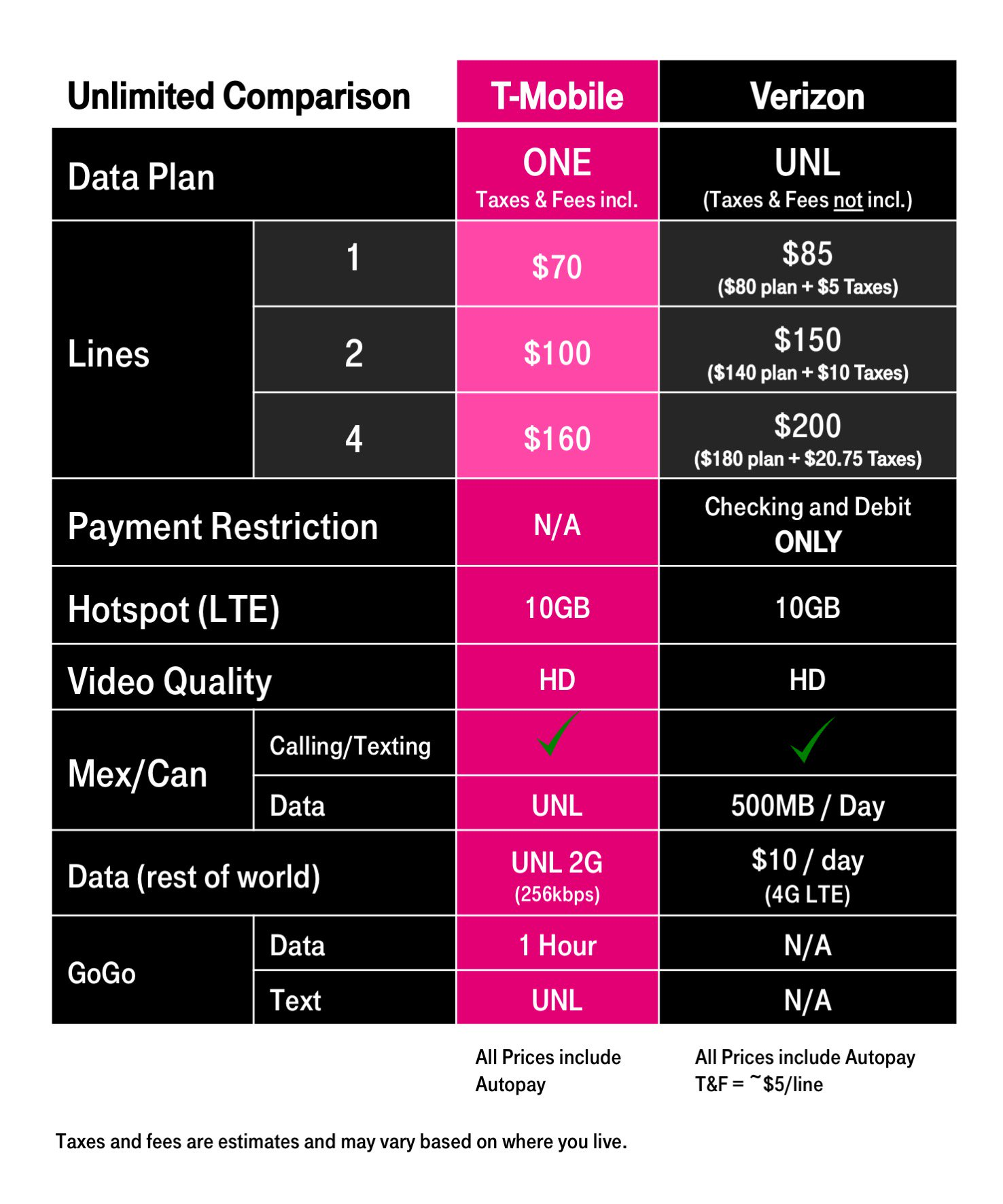 T-Mobile Attempts to