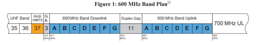 600MHz-Band-Plan-FCC