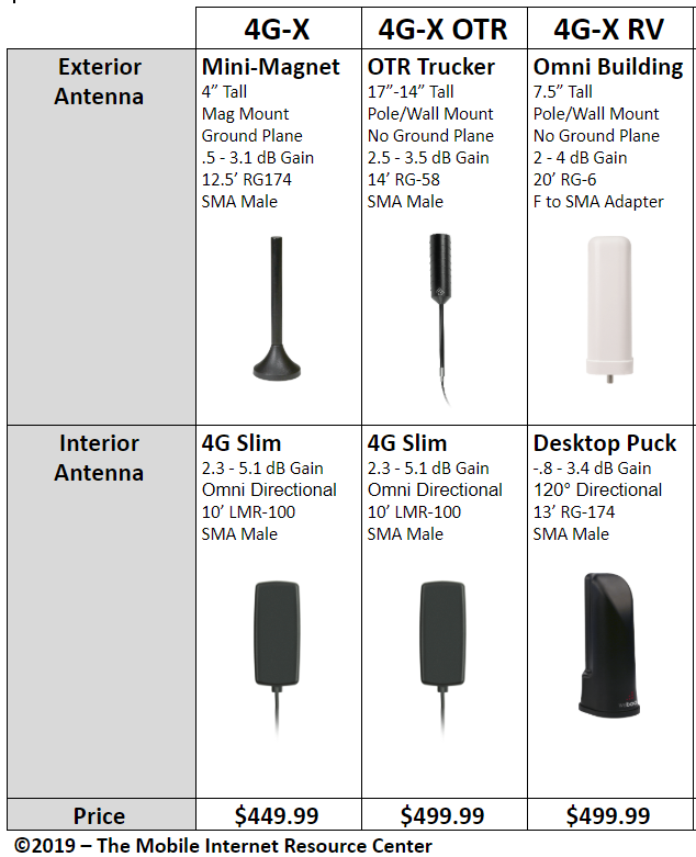 weBoost 4G-X Antenna Kit Comparison Chart