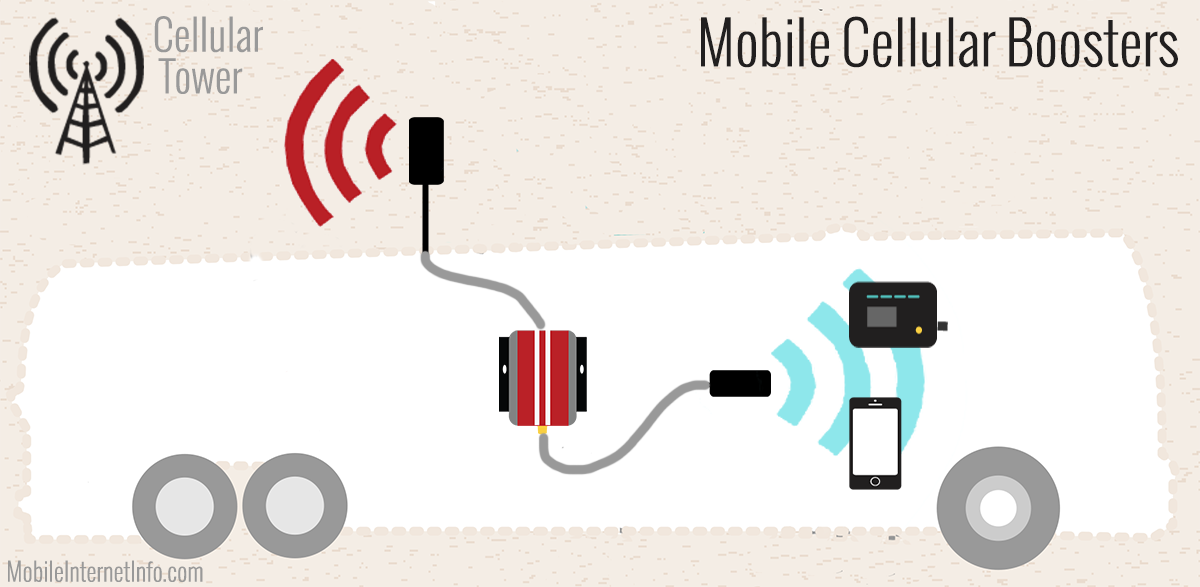 Cell booster setup in an RV illustration