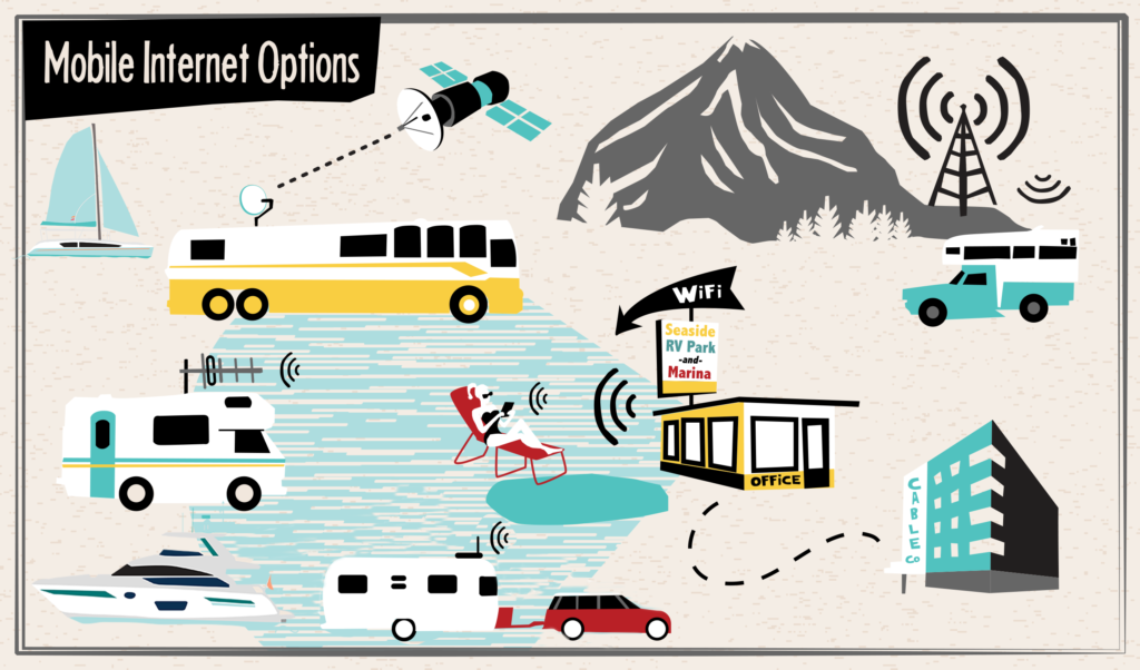 Mobile Internet Options for RVs & Boats - Wi-Fi, Cellular & Satellite