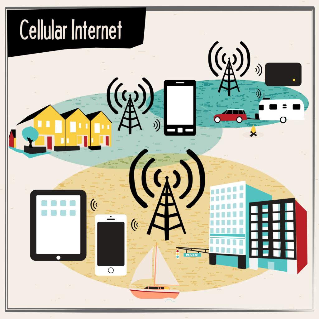 Cellular Internet in City, Housing & RV Parking