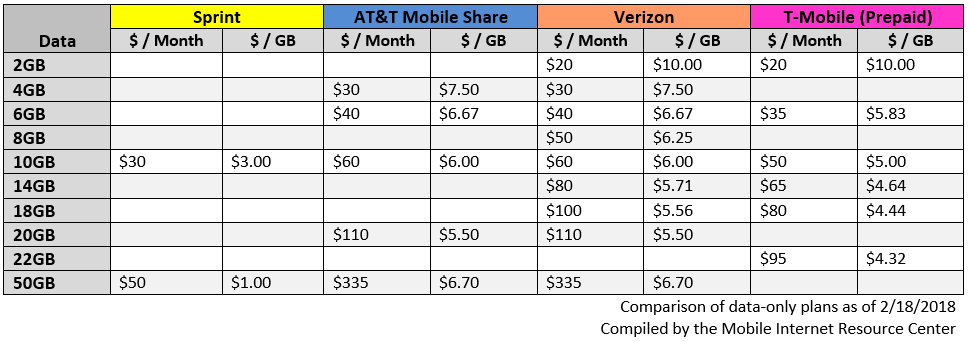Tiered Data-Only Plans for the four major carriers