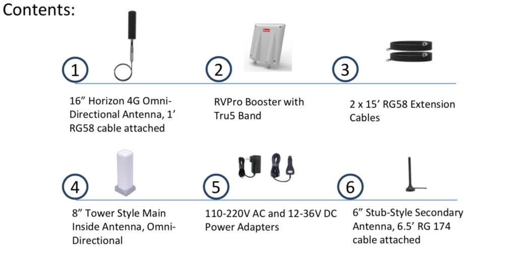 Solid RF RV Pro Kit Contents