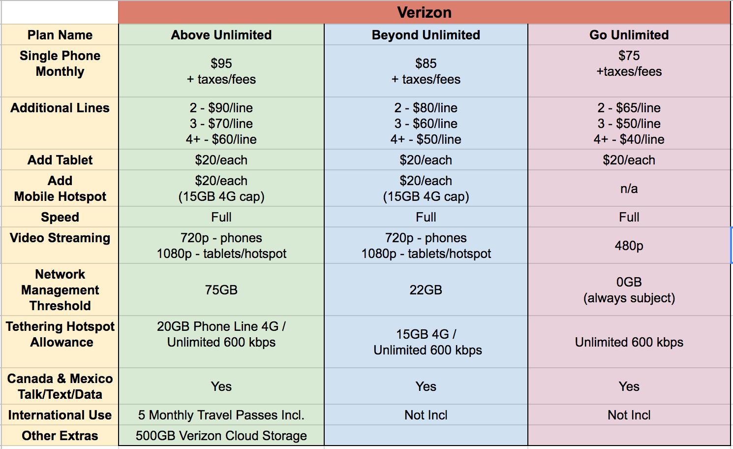 Verizon Complicates Unlimited Plans - Adds