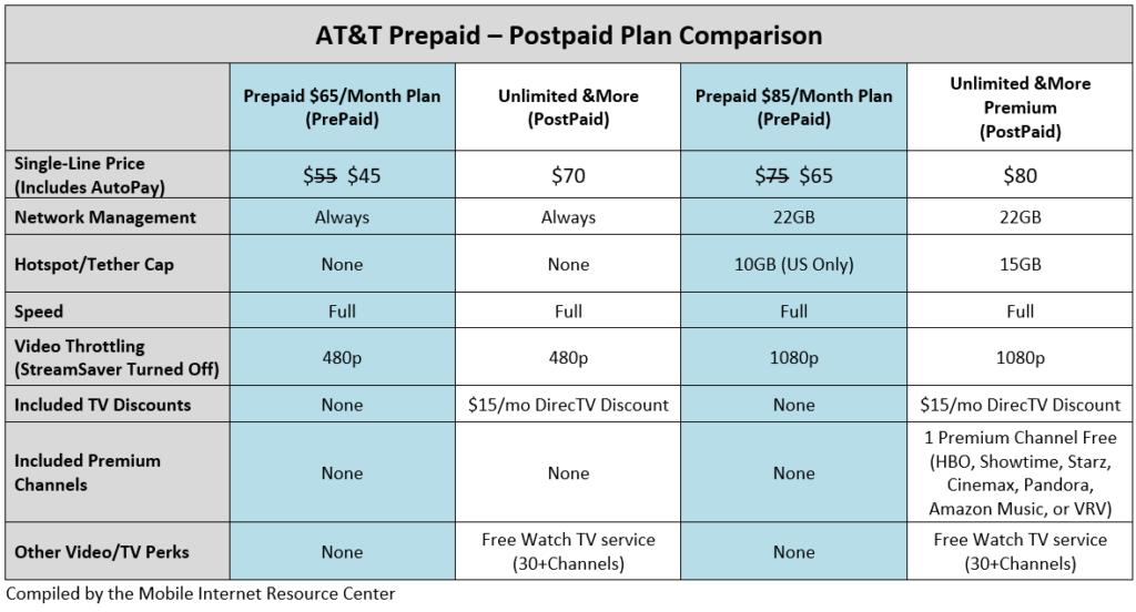 att-prepaid-postpaid-unlimited-comparison-chart2