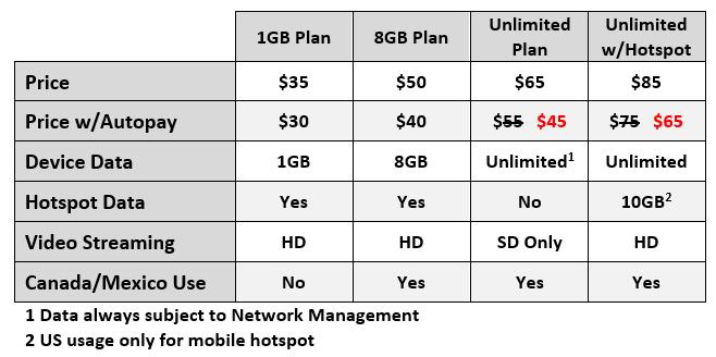 att-prepaid-unlimited-discount-comparison-chart