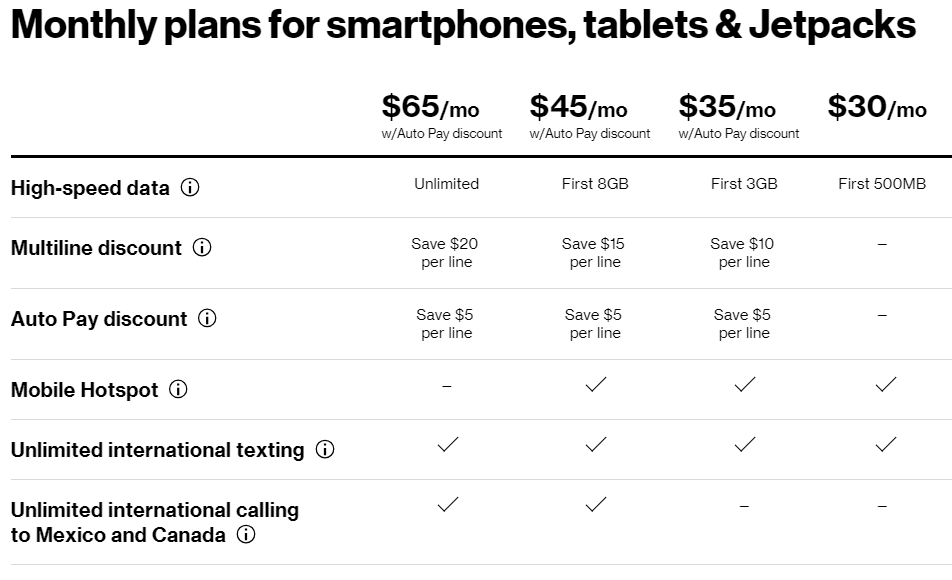 Verizon Prepaid Unlimited $65/mo Data Plan for Jetpacks (And Prepaid