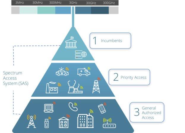 CBRS spectrum tier pyramid