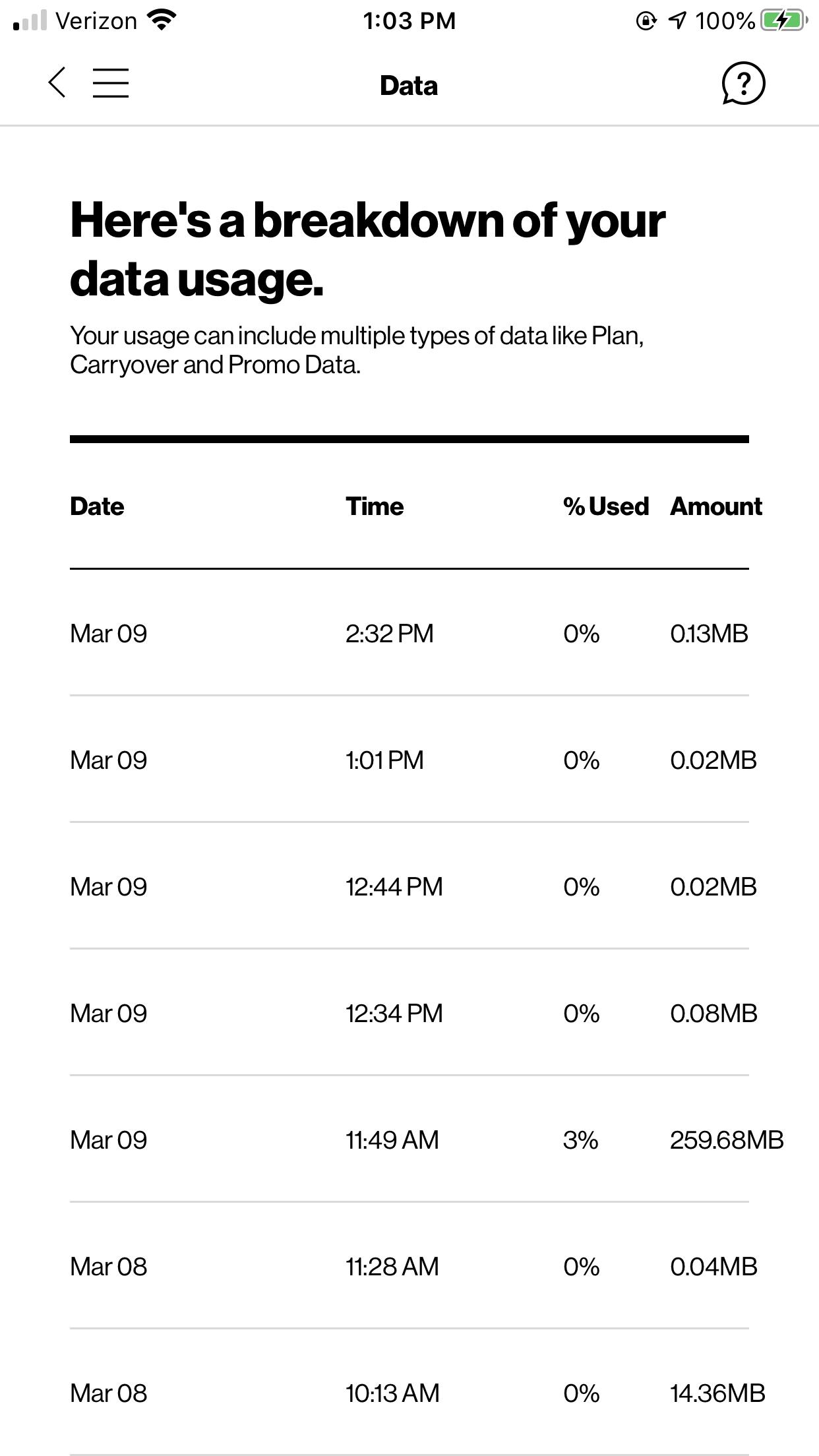 Screenshot of Verizon's Data Tracking on the MyVerizon app