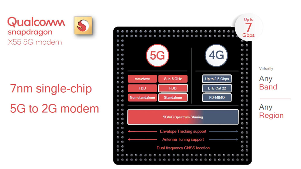 qualcomm-x55-details