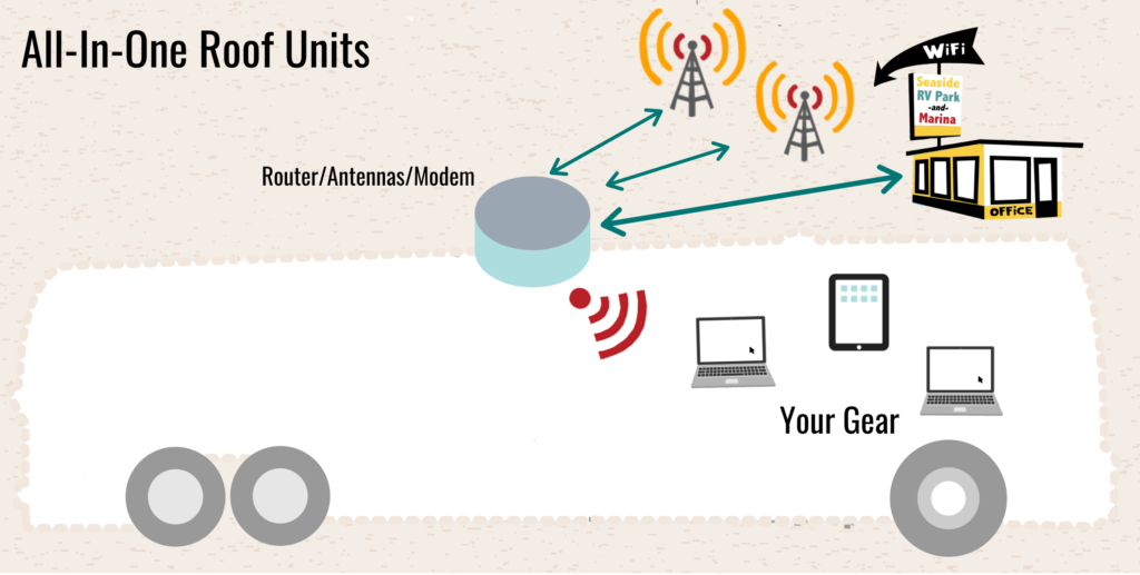 Another router type that is commonly seen in nomadic dwelling is the roof mounted router/modem. These are often cellular embedded routers combined with cellular antennas and sometimes Wi-Fi extenders - all in one roof mounted unit.