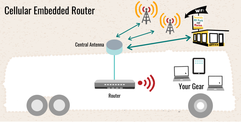 Some routers are cellular embedded - bypassing the need to tether a hotspot device to the router. Cellular embedded routers typically offer a central antenna - which houses both cellular antennas and a Wi-Fi extender in the unit. This central antenna is wired to the indoor cellular embedded router.