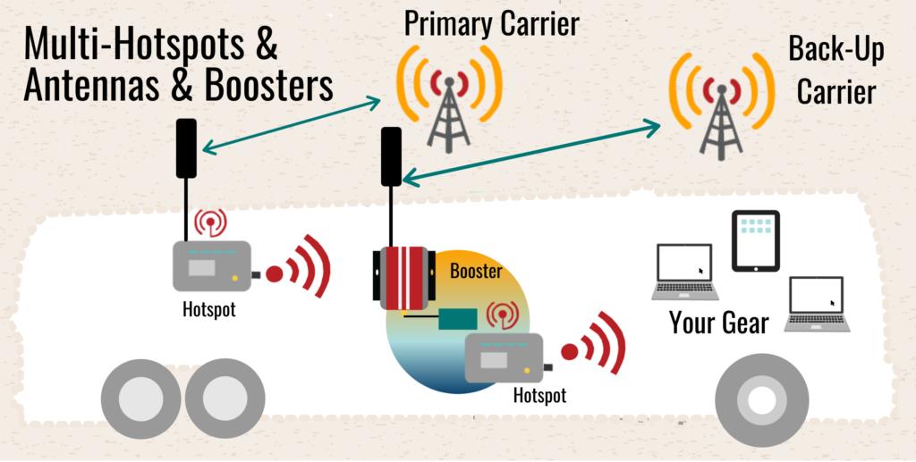 Multi Hotspots, Carriers, Antennas & Booster Mobile Internet