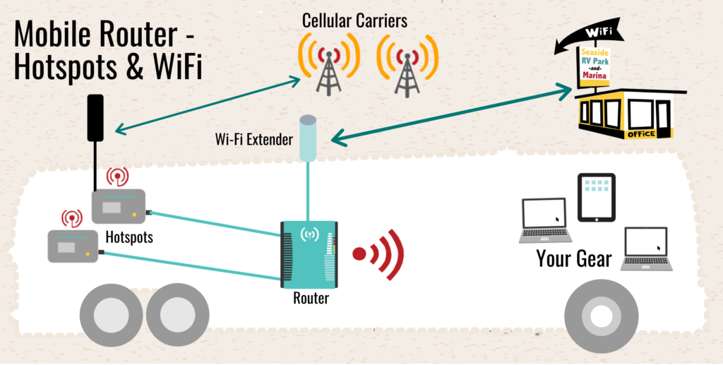 Some routers allow you to tether in cellular sources like hotspots and smartphones.