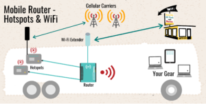 Router-Multi-Hotspots-Mulit-Carriers-Cellular-Antenna-WiFi-Extender-Mobile-Internet