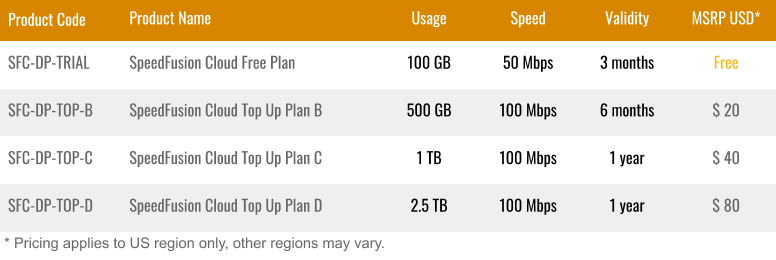 SpeedFusion Cloud Pricing as of August 2020