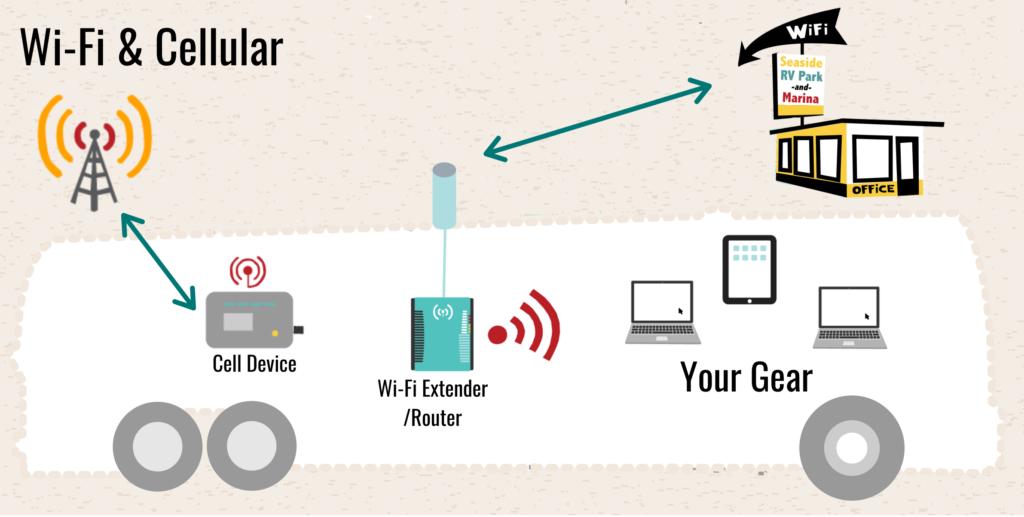 WiFi+Extender + MHS Mobile Internet