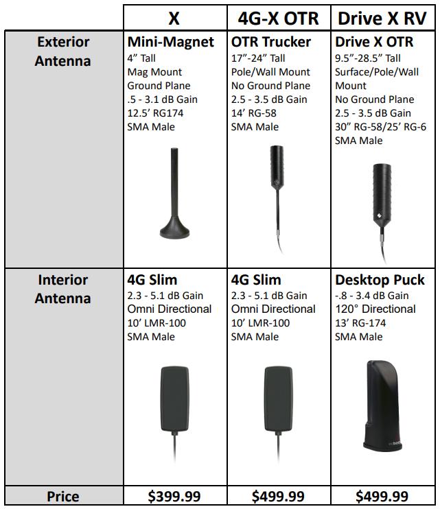 weBoost Drive X Kit Antenna Comparison Chart