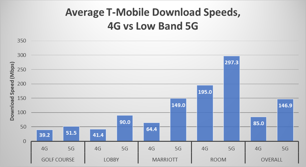 pcmag-t-mobile-low-band-5g-speeds