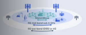 Graphical comparison of 5G bands