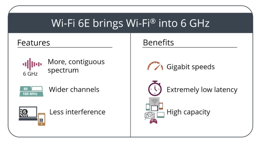 WiFi 6E claimed advantages
