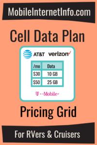 Cellular Data Plan Pricing Guide
