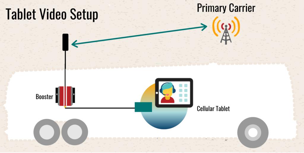 sample setup - cellular tablet for video conferencing