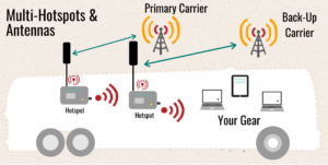 Sample mobile internet setup with two hotspots and antennas illustration
