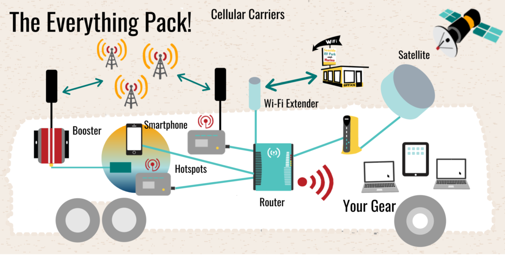 sample-setup-everything-hotspots-router-wifi-satellite