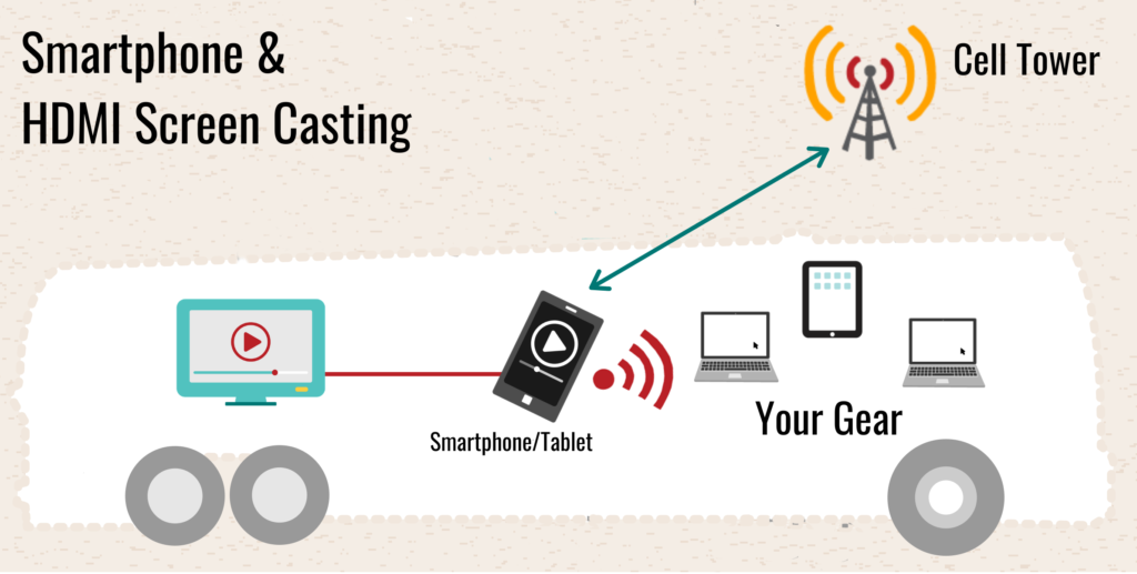 sample smartphone cenctric hotspot screen casting