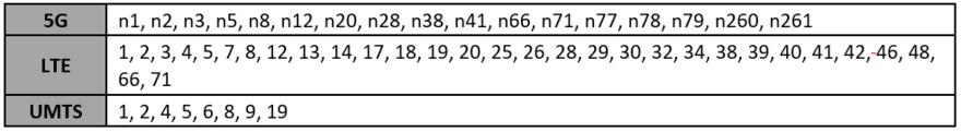Flex 5G band support list